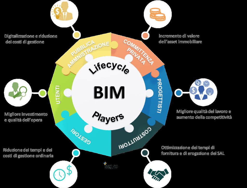 Ciclo di vita del BIM nel settore delle costruzioni